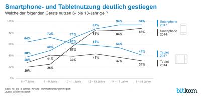 Statistik zu Tablet- und Smartphone- Nutzung